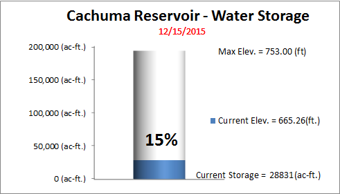 Cachuma Res. Graphic